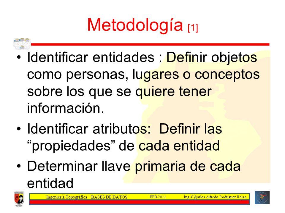 Metodología [1] Identificar entidades : Definir objetos como personas, lugares o conceptos sobre los que se quiere tener información.